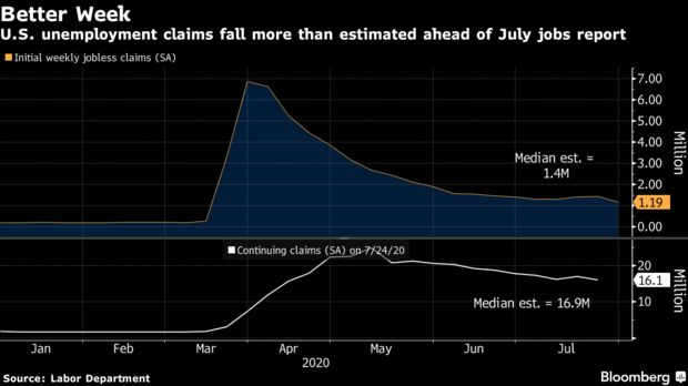 U.S. unemployment claims fall more than estimated ahead of July jobs report