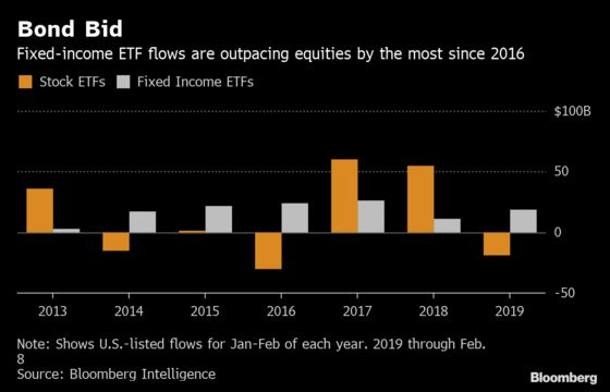 Investors Hedge a Stock Doomsday With Record Fixed-Income Inflows