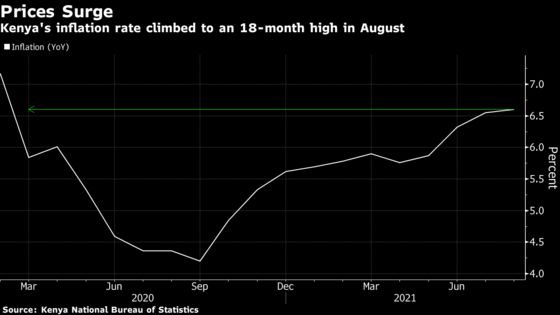 Kenya Inflation Quickens to 18-Month High on Food, Gas Prices