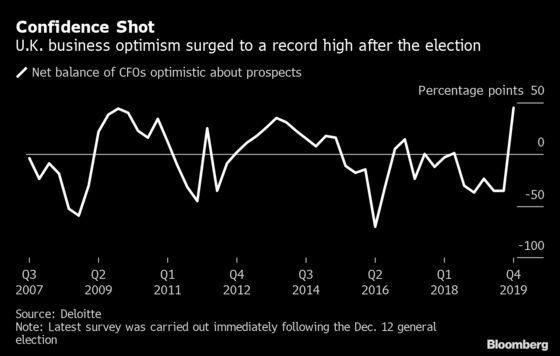 U.K. Labor Market Shows Signs of Life After Johnson Election Win