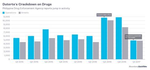 就任から1年のドゥテルテ大統領、麻薬撲滅への戦い続く