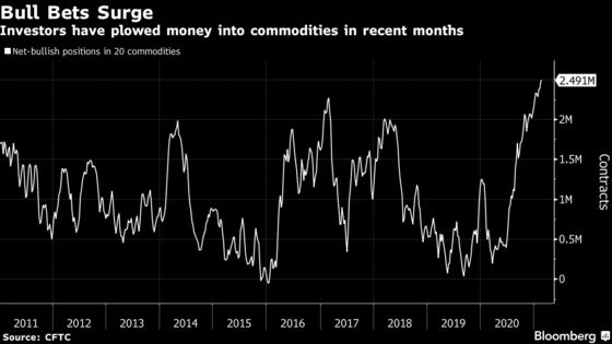 The Reason Commodities Keep Rising? They're a Home to Yield