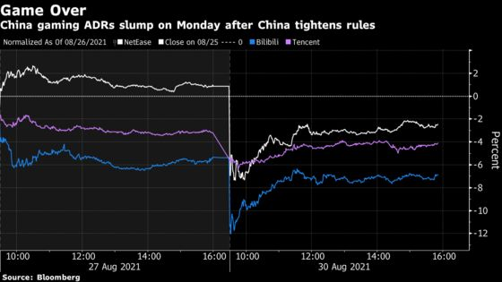 China Game Stocks in U.S. Fall on Beijing's Latest Crackdown