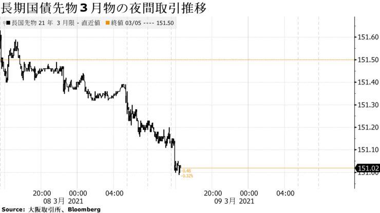 japan_bond_20210308