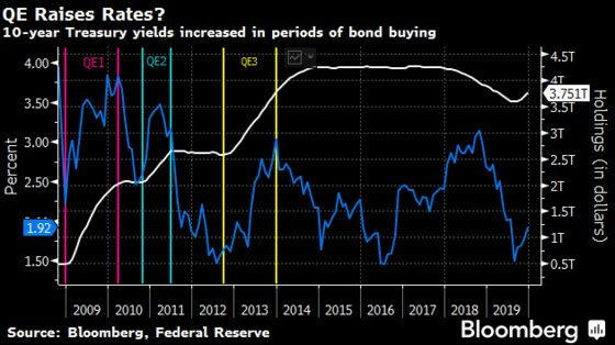 What's Behind the Big Bond Rally? It's Counterintuitive.