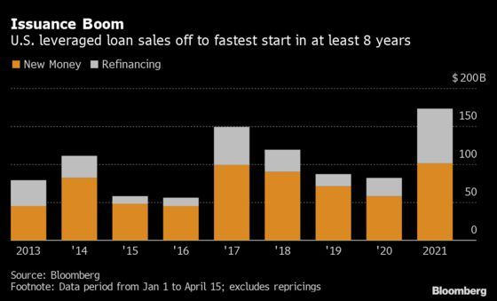 U.S. Leveraged Loan Sales Set for Record Year, Could Beat Bonds