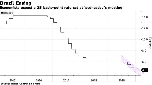 Economists expect a 25 basis-point rate cut at Wednesday's meeting