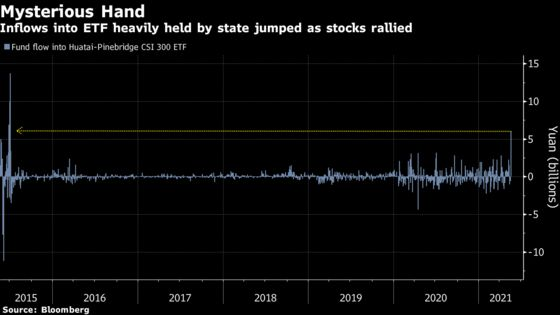 China ETF Buying Spree Prompts Questions on Who's Driving Rally