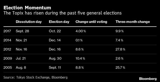If History's a Guide, Japan Stocks Are Set for an Election Rally