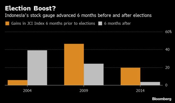 How Investors Can Prepare for a Surprise Indonesia Election Outcome