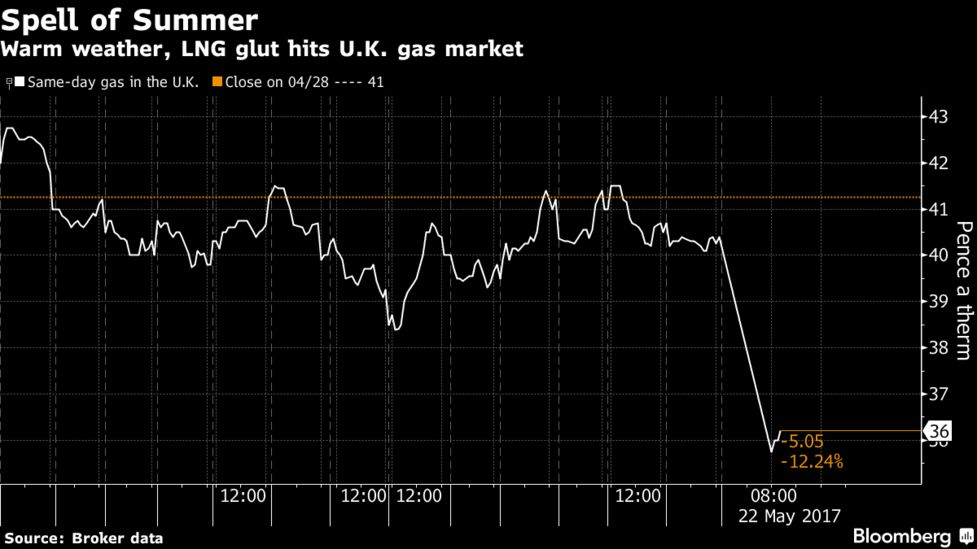 U K Gas Plunges As Lng Goes To Region Basking In Warm Spell Bloomberg