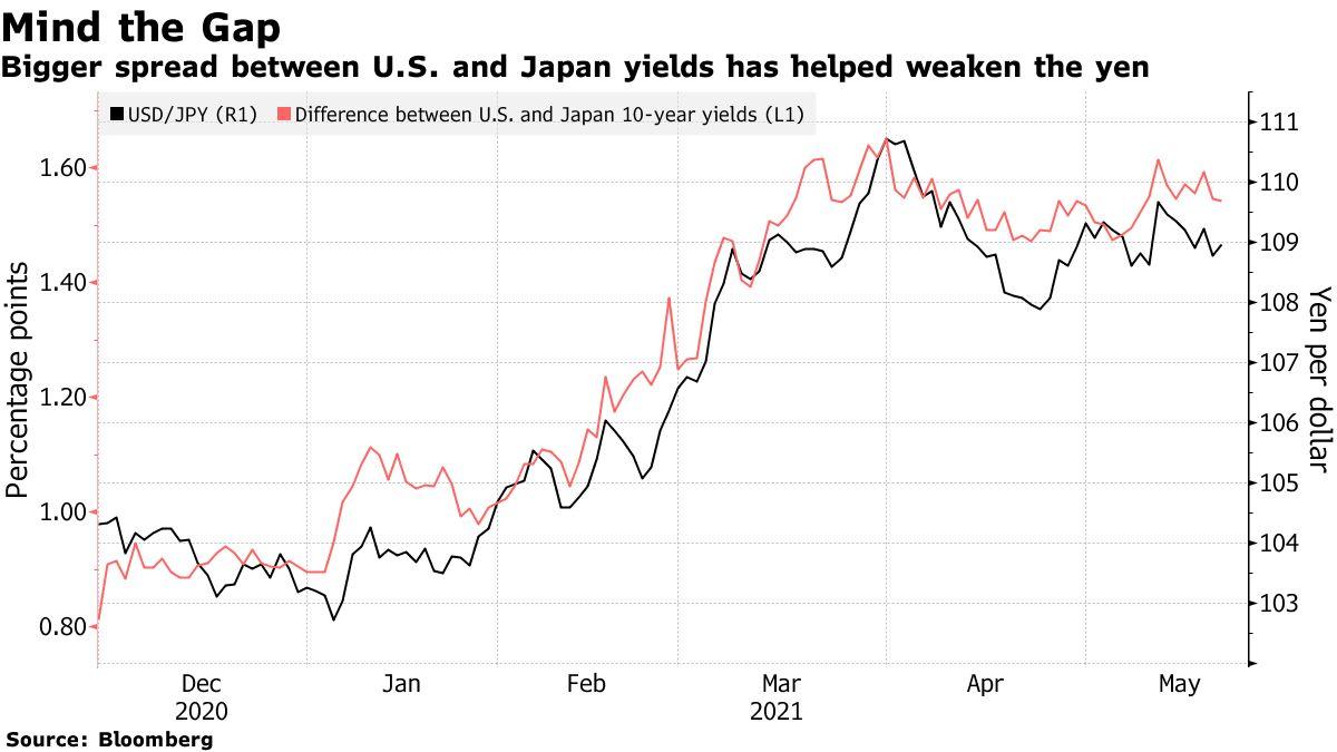 Bigger spread between U.S. and Japan yields has helped weaken the yen