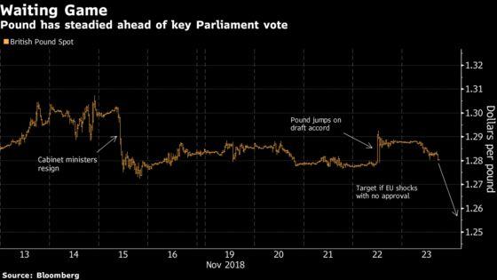 EU Summit a Sideshow for Pound as Parliament Hurdle Lies Ahead