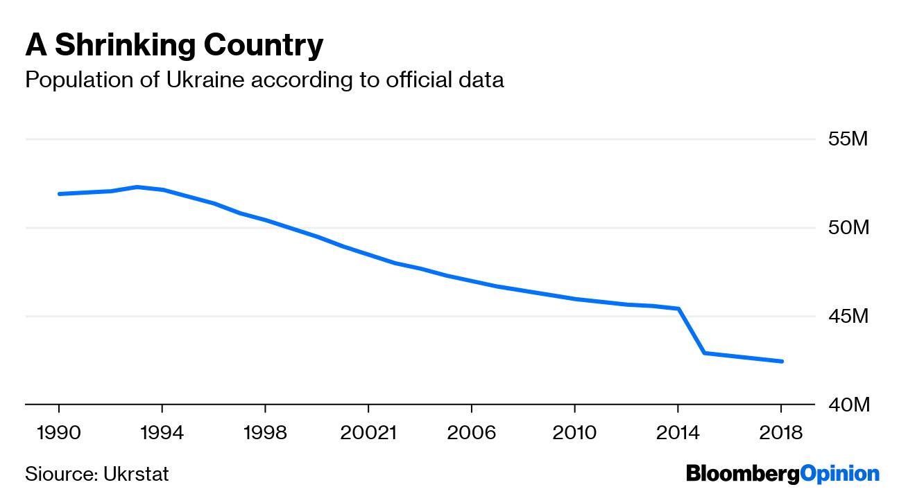Eastern Europe Feeds on a Shrinking Ukraine - Bloomberg