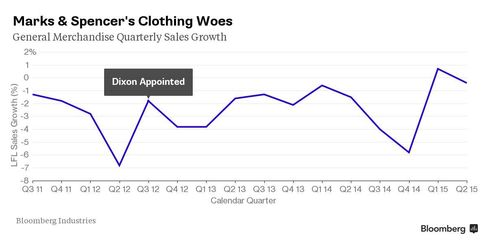 M&S Clothing Woes