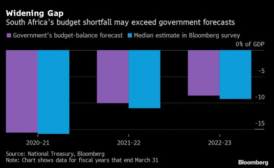 South Africa's Widening Budget Gap May Drive Up Tax Targets