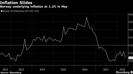 Norway Seen Setting Marker for First Rate Hike in Seven Years
