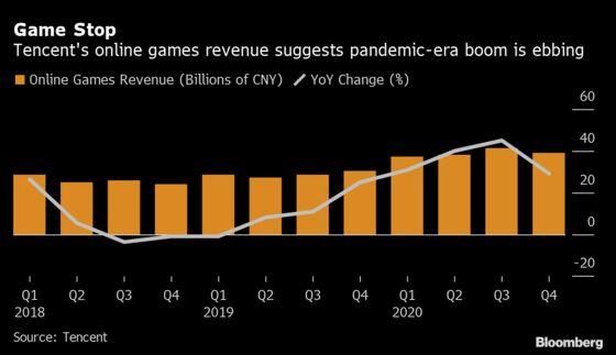 Tencent Dives Despite Assurances on China Antitrust Fallout