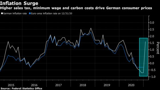 German Inflation Jumps by Record After Crisis Tax Cut Phased Out