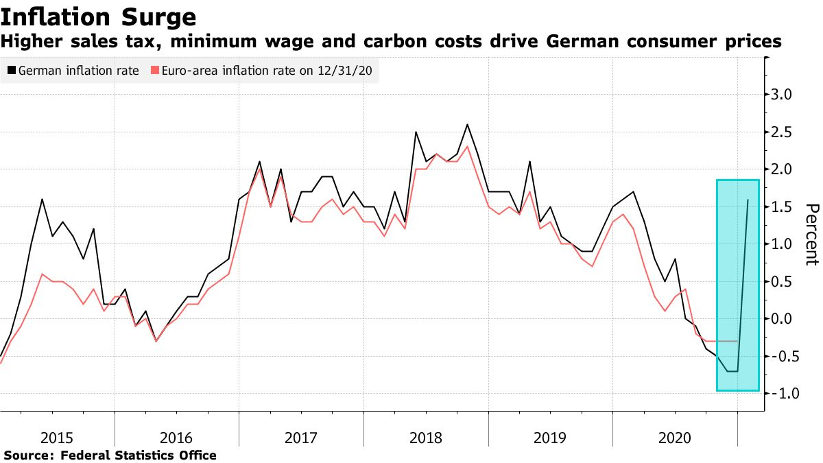 Higher sales tax, minimum wage and carbon costs drive German consumer prices