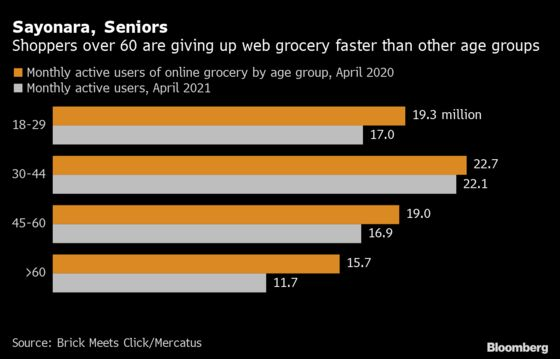 The Pandemic Got Seniors to Buy Groceries Online. That Might Not Last