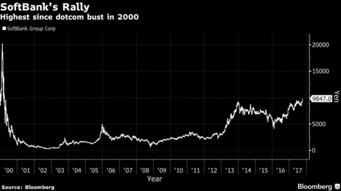 ソフトバンクの株価動向