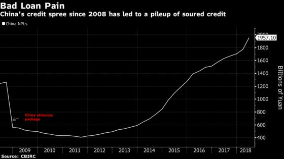 China Banks Fall on Concern Loan Targets Are a Step Too Far