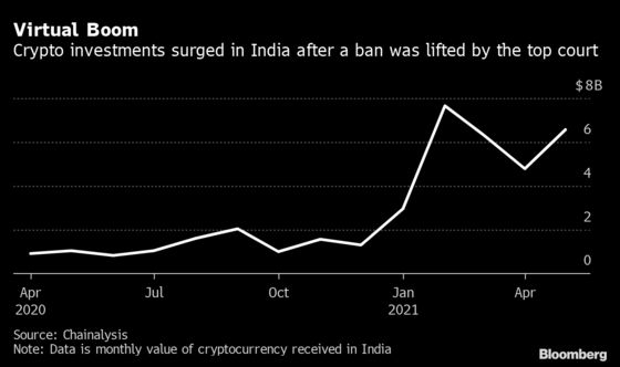 Even Gold-Obsessed Indians Are Pouring Into Crypto