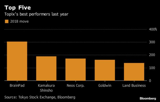 Tokyo's Top Stock Surges 305% in Year But CFO Sees It as Cheap