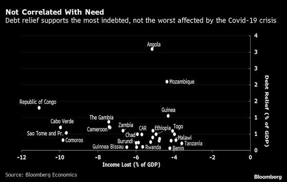 Sub-Saharan Africa Needs Net Transfers, Not Debt Relief