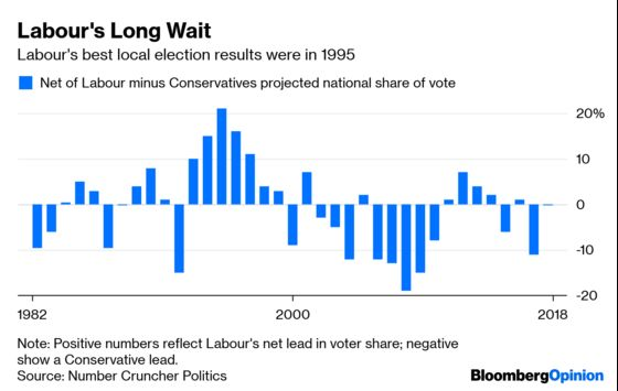 This Time U.K. Local Elections Really Matter