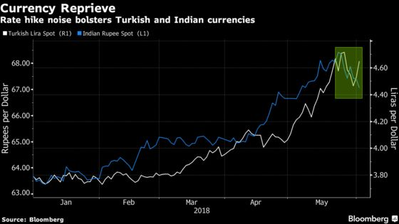 Embattled EM Investors Pin Hopes on India, Turkey Rate Decisions