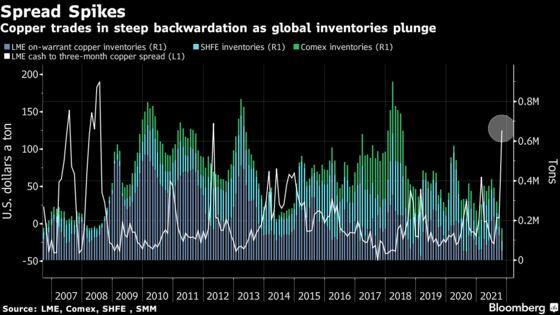 Metals Hit Record High, Zinc Soars as Energy Crisis Cuts Supply