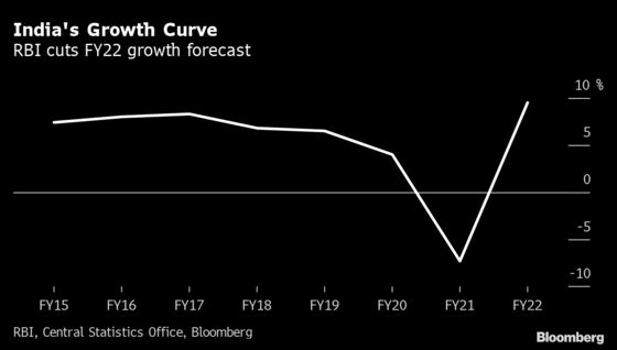 India Central Bank Expands QE as Growth Seen Faltering