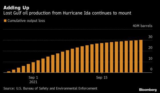 Ida's Oil Destruction Lingers With 30 Million Barrels Gone