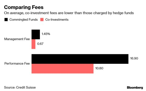 Hedge Fund Co-Investing Quickens as Investors Chase Bigger Gains