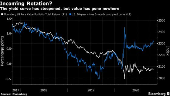 Value Stock Bulls Are Counting On a Democratic Sweep