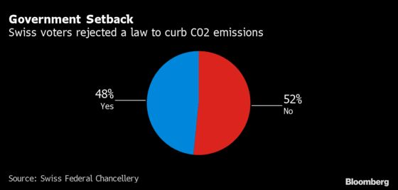Swiss Reject Higher Levy on CO2 Emissions, Key Part of 2050 Goal