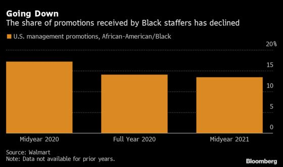 Walmart Management Promotions for Black Employees Have Slowed
