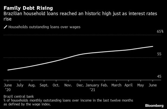 Brazil Families Face Record Indebtedness as Interest Rates Rise