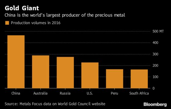 China's Gold Mystery: Is Nation Slowly Increasing Reserves?