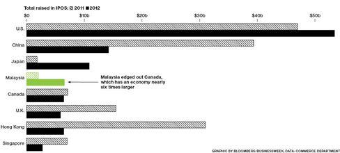 Malaysia: IPOs' New Hot Spot