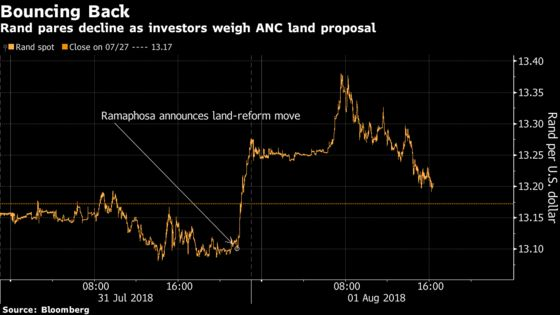 Rand Gains as Some Traders See Positives in ANC Land Proposal