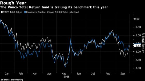 Pimco Total Return Risks First Losing Year Since Gross's Ouster