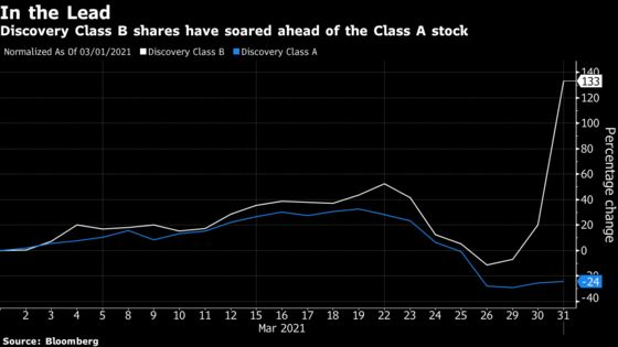Discovery Class B Stock Surges in Post-Archegos Tumult Twist