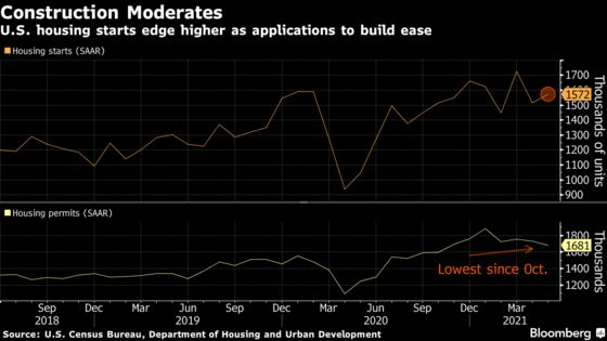 Starts of U.S. Homes Increased Slightly in May, Permits Eased