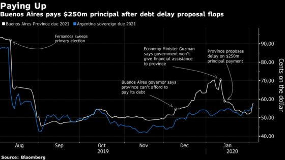 Fidelity Calls Bluff on Buenos Aires Bond Payment and Wins Big
