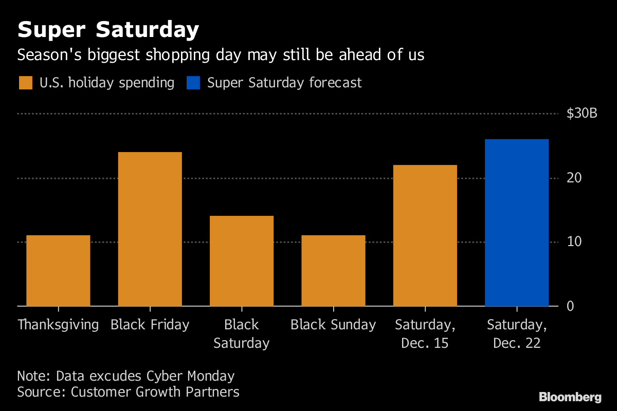Forget Black Friday This Saturday Is When The Money S Spent Bloomberg