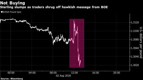 Pound Slumps After Bank of England Raises Rates