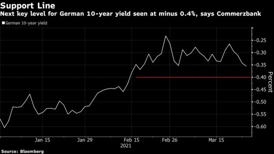 Treasuries' Pause From Selloff Spurs Faith in Bond Recovery